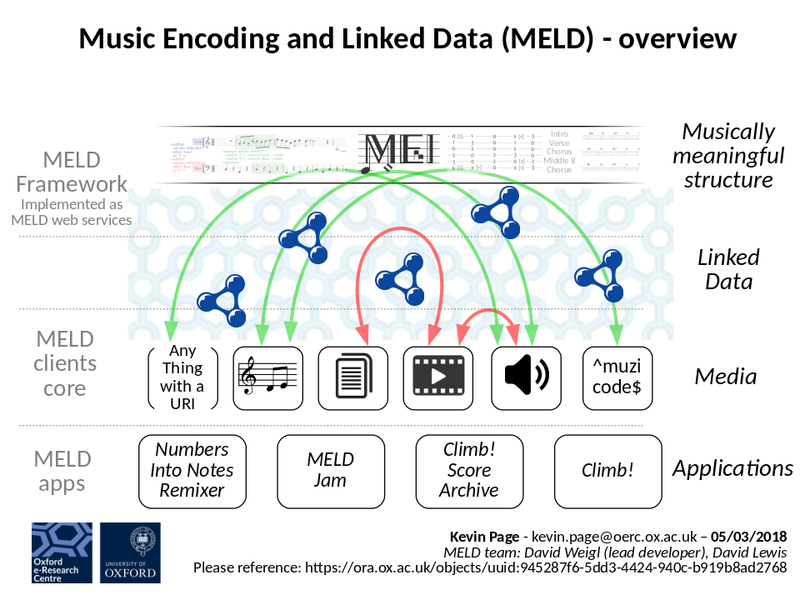 MELD overview